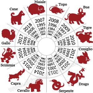 zodiaco-cinese